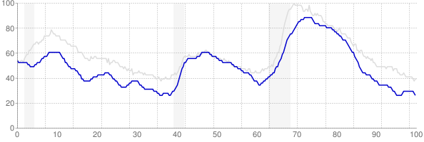 Colorado monthly unemployment rate chart from 1990 to June 2018